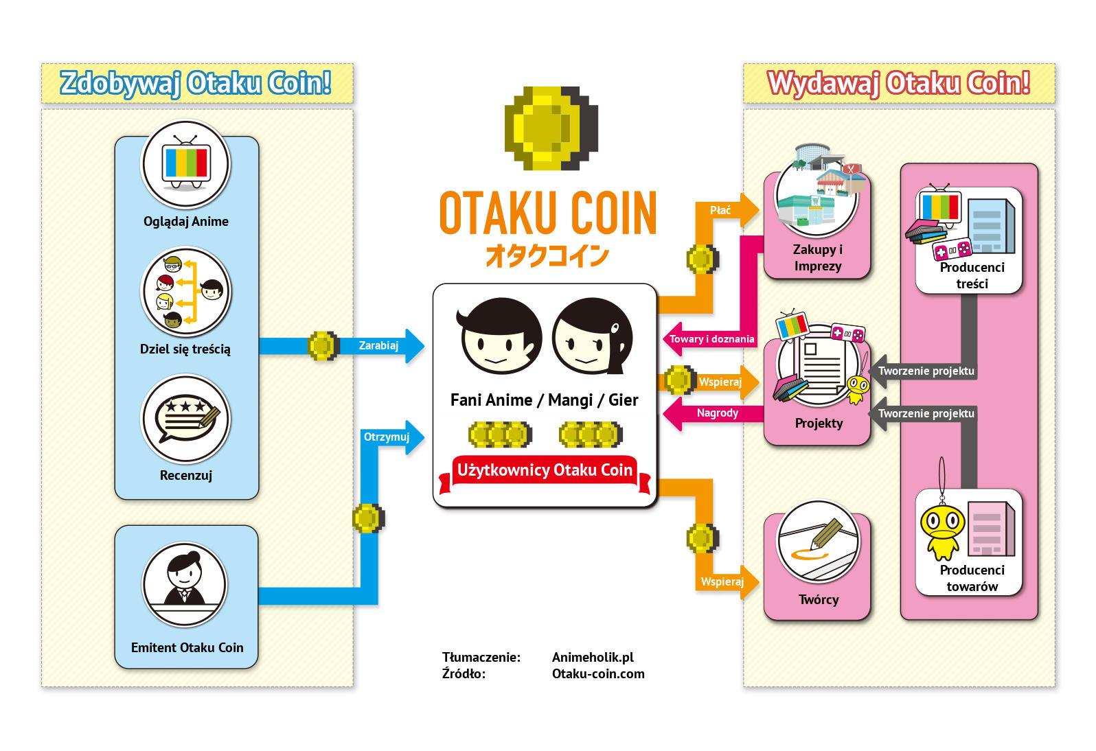 Infografika prezentująca co fani anime będą mogli robić z Otaku Coinem