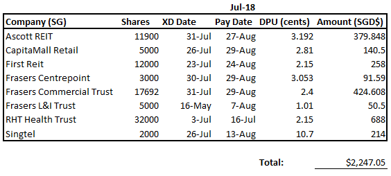 An Income Growers Diary My Stock Dividend Income For July 2018