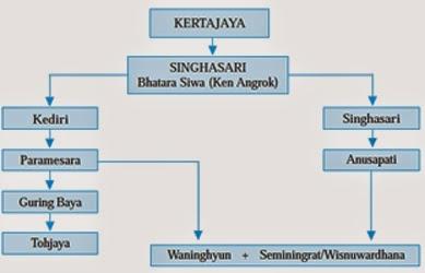 Sejarah Kerajaan Singosari