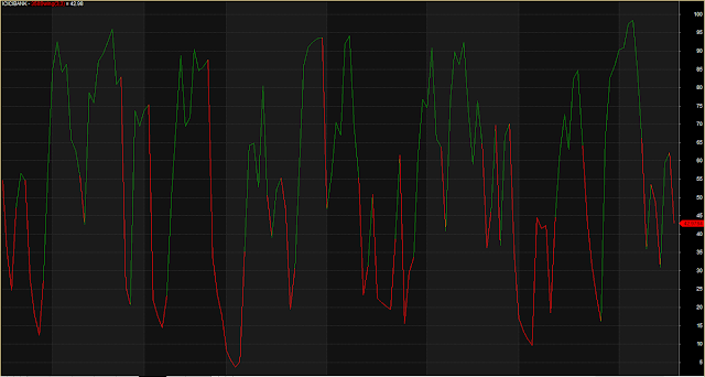 Accurate Trend Red Green line
