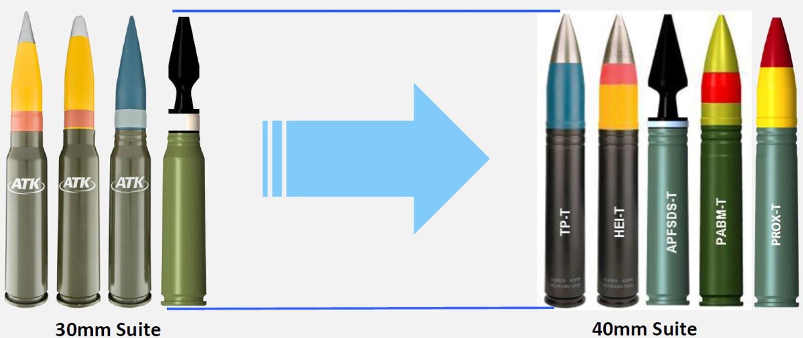 25mm ammunition penetration share