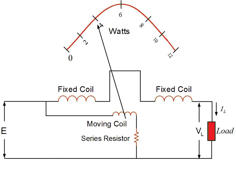 ELECTRODYNAMIC TYPE WATTMETER PDF