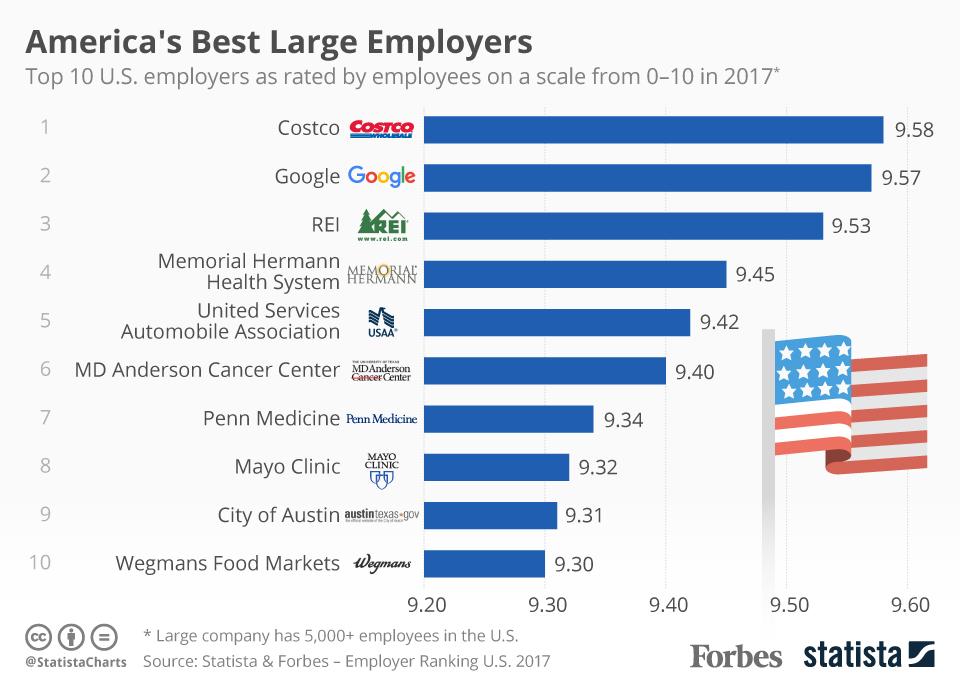 446244b290d0 Костко попадал последние два года в ТОП-5 работодателей, но только в этом  году занял первое место с результатом 9.58 из 10. Костко (Costco) - это  второй по ...