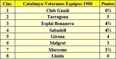 Clasificación final por equipos del Campeonato de Catalunya de veteranos 1988
