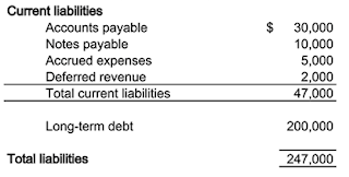 components of liabilities in balance sheet