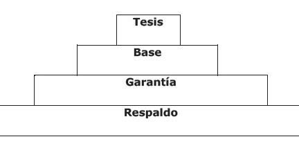 Discurso Argumentativo Concepto Características Y Estructura