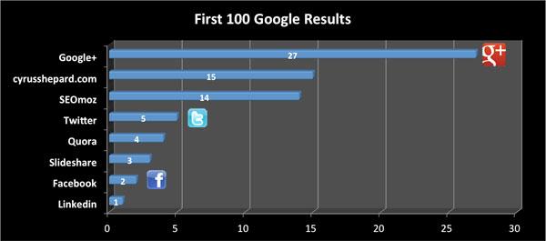 Top 10 Thủ Thuật Google+ Đơn Giản Nhưng Mang Lại Hiệu Quả SEO Cao