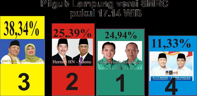 Quick Count Final Pilgub Lampung SMRC: Arinal-Chusnunia Menang