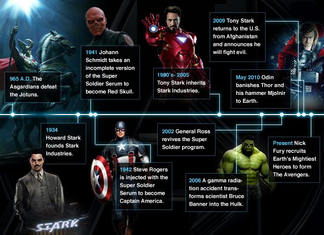 Avengers Reihenfolge