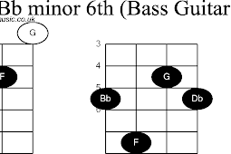Kunci Bass Gitar F Chords Kunci Gitar Bass G Chords Black Hairstyle