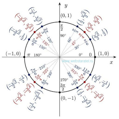 Тригонометрический круг. Тригонометрическая окружность. Единичная окружность. Синус и косинус. Математика для блондинок.
