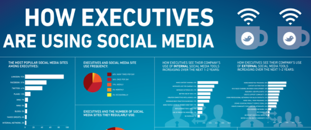 How Executives Are Using Social Media [Infographic]