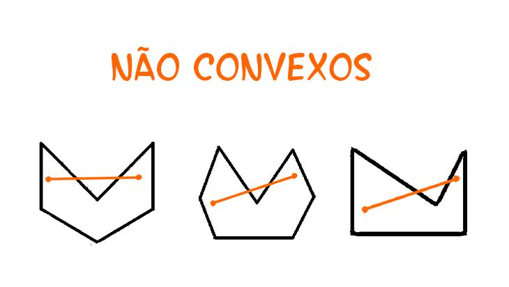Polígonos Convexos e Não Convexos