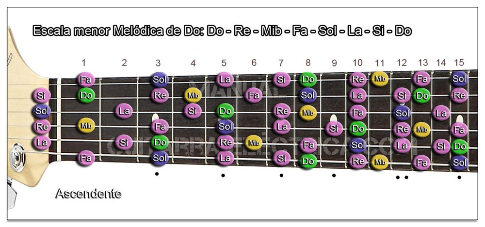 Escala Guitarra menor Melódica (Do - C)