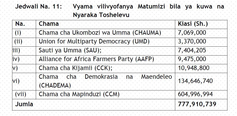 Ripoti ya CAG: Mapungufu Yaliyobainika katika Ukaguzi wa Vyama vya Siasa