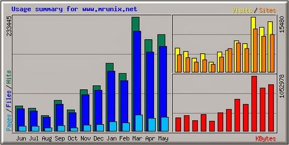 Webalizer log analysis tool