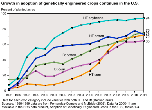 Adoption of genetically engineered crops in US