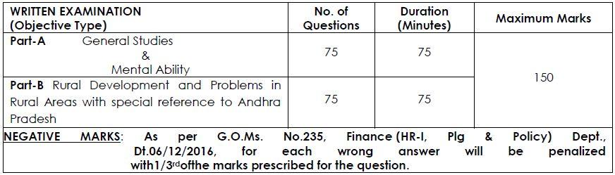 rural development objective type questions