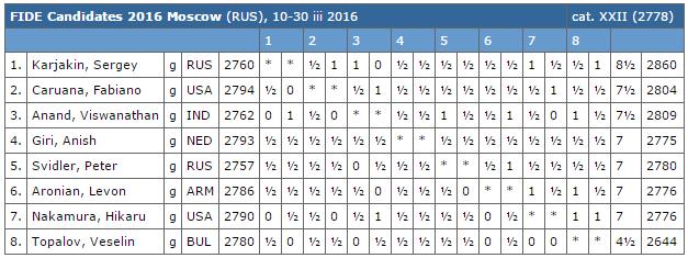 Le classement après 14 rondes