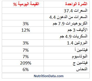 القيمة الغذائية للجوافة