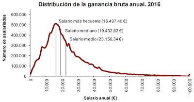 Distribución del salario en España en el año 2016