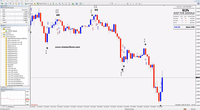 Binary options indicators free download