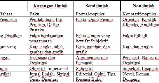 Felici S Task Tata Tulis Dan Komunikasi Ilmiah Karya Tulis Ilmiah