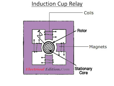 Induction Disc Relay-Construction,Working