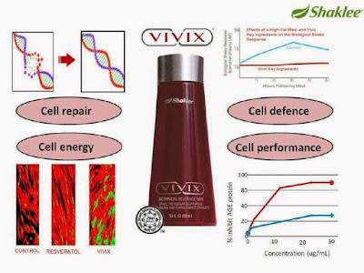 Atasi SLE Dengan Vivix : Vivix Berfungsi