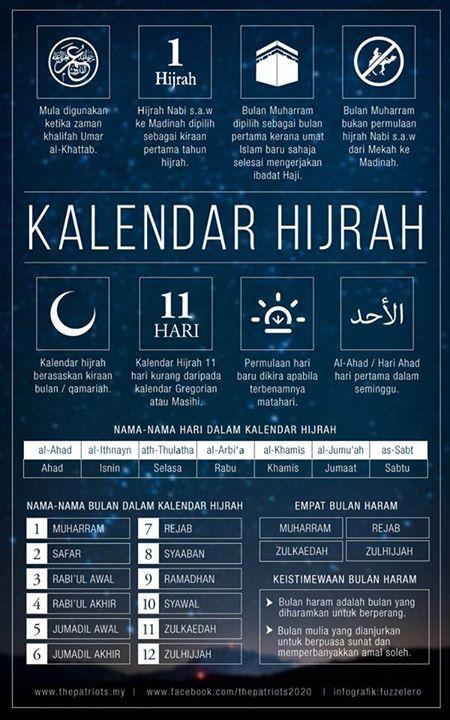 Infografik takwim hijrah kalendar Islam