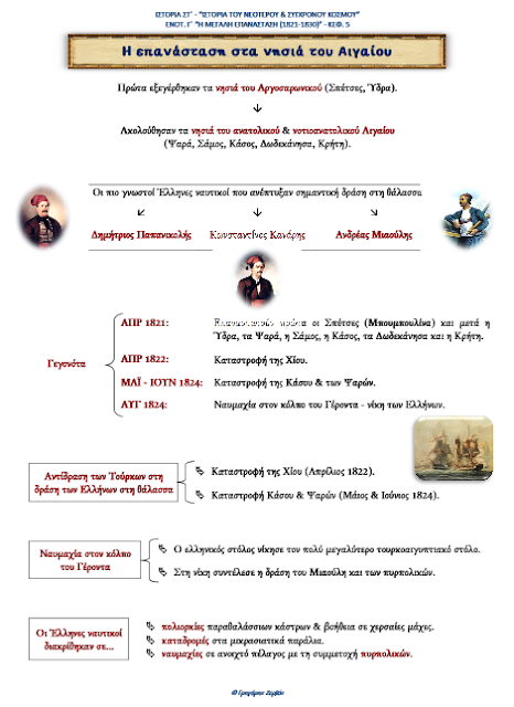 http://eclass31.weebly.com/uploads/8/3/3/4/8334101/c-kef-5-istoria_st.pdf