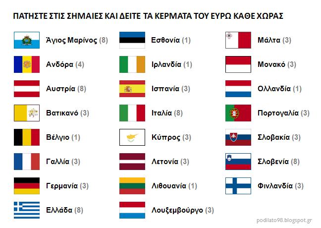 [Σημαίες χωρών με ευρώ]