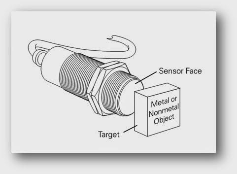 Theory of Capacitive Proximity Sensors How they Works? PLC, PLC