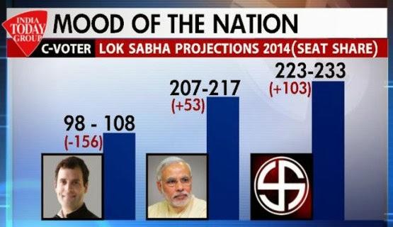 2019 Lok Sabha Elections Prediction-Survey-Opinion-Exit