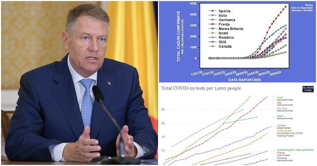 Graficul pe care nu l-a prezentat Klaus Iohannis: România testează mai puțin decât celelalte țări