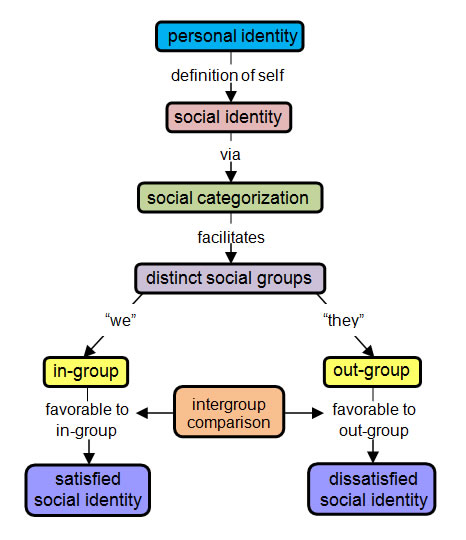 attention similarity and the identification categorization relationship