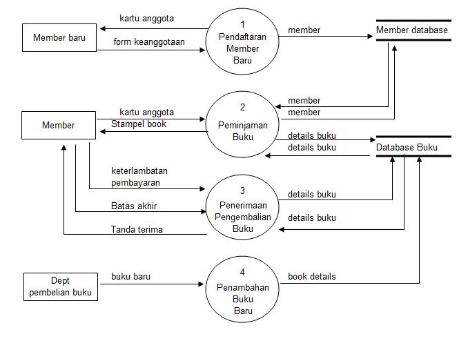 Dad diagram alir data dfd data flow diagram contoh kasus dari diagram kontest sistem perpustakaan ccuart Choice Image
