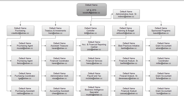 Free Department Organizational Template Chart - Free Templates ...
