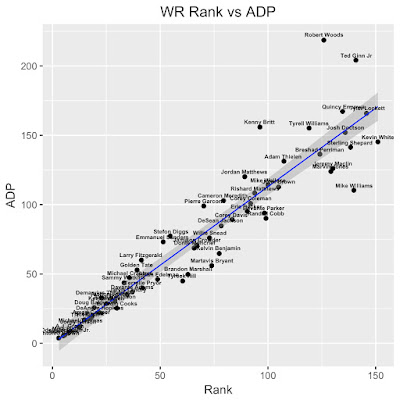 Fantasy Football WR Rank vs ADP