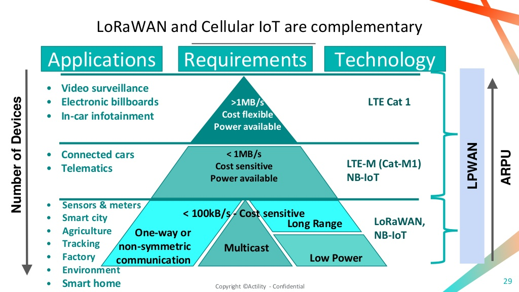 The 3G4G Blog: LoRaWAN