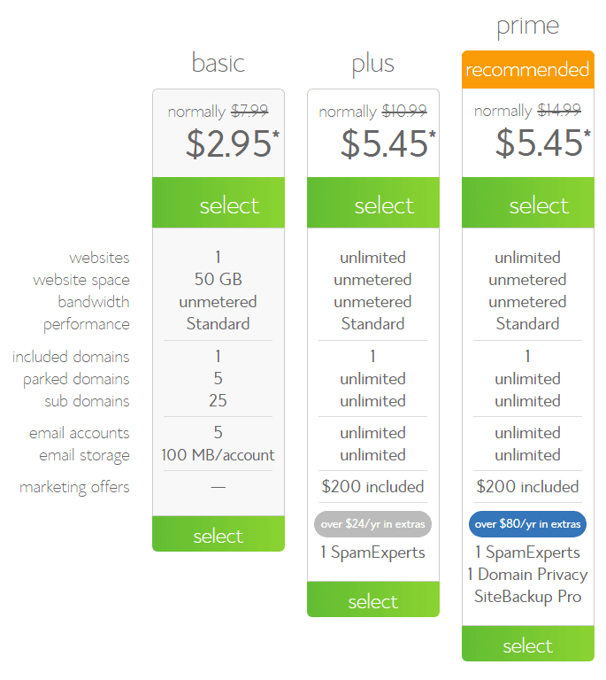 Bluehost Hosting Packages - plans that suits you