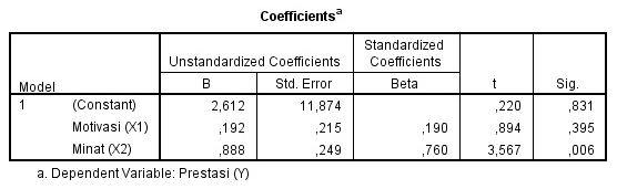 Output SPSS Analisis Regresi Multiples (Berganda)