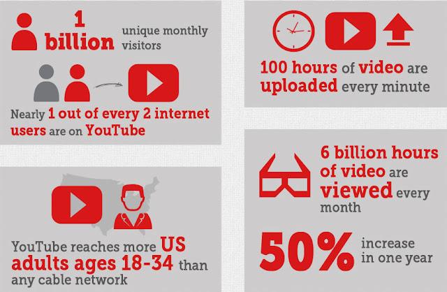 Tìm hiểu cách kiếm tiền từ Video với Youtube