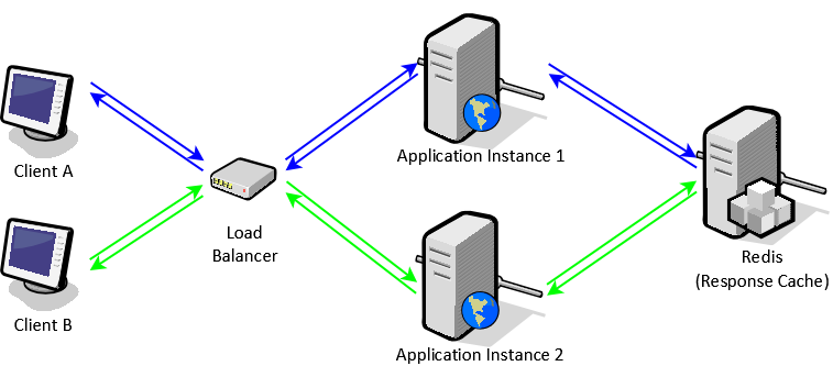 Load balancing with Redis backed response cache