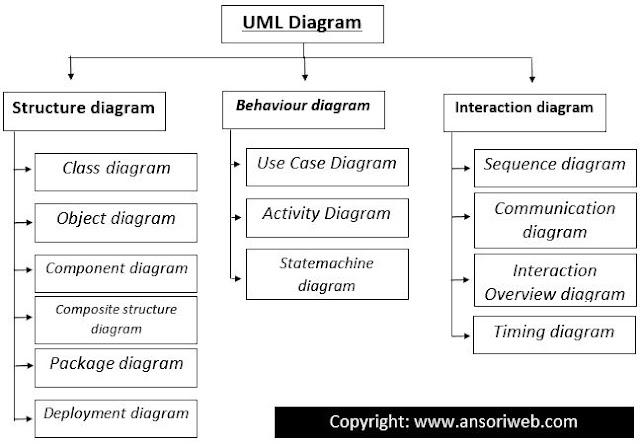 Jenis-Jenis UML