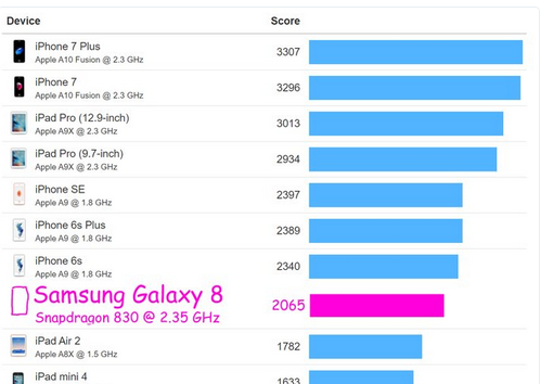 Direbus, Uji Ponsel Samsung S8 VS iPhone 7 Paling Ekstrim, Siapa Menang ?