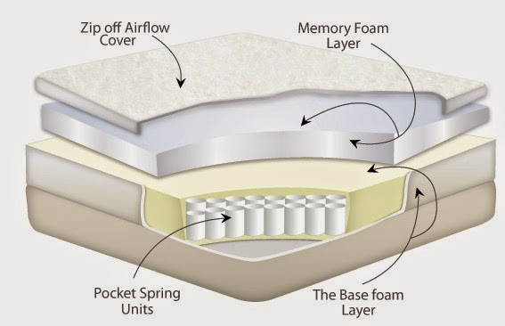 I Have Recently Purchased A Sprung Memory Foam Mattress Myself And Been Quite Hy With It Wanted Coils For Better Ility