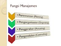 Hasil gambar untuk fungsi manajemen