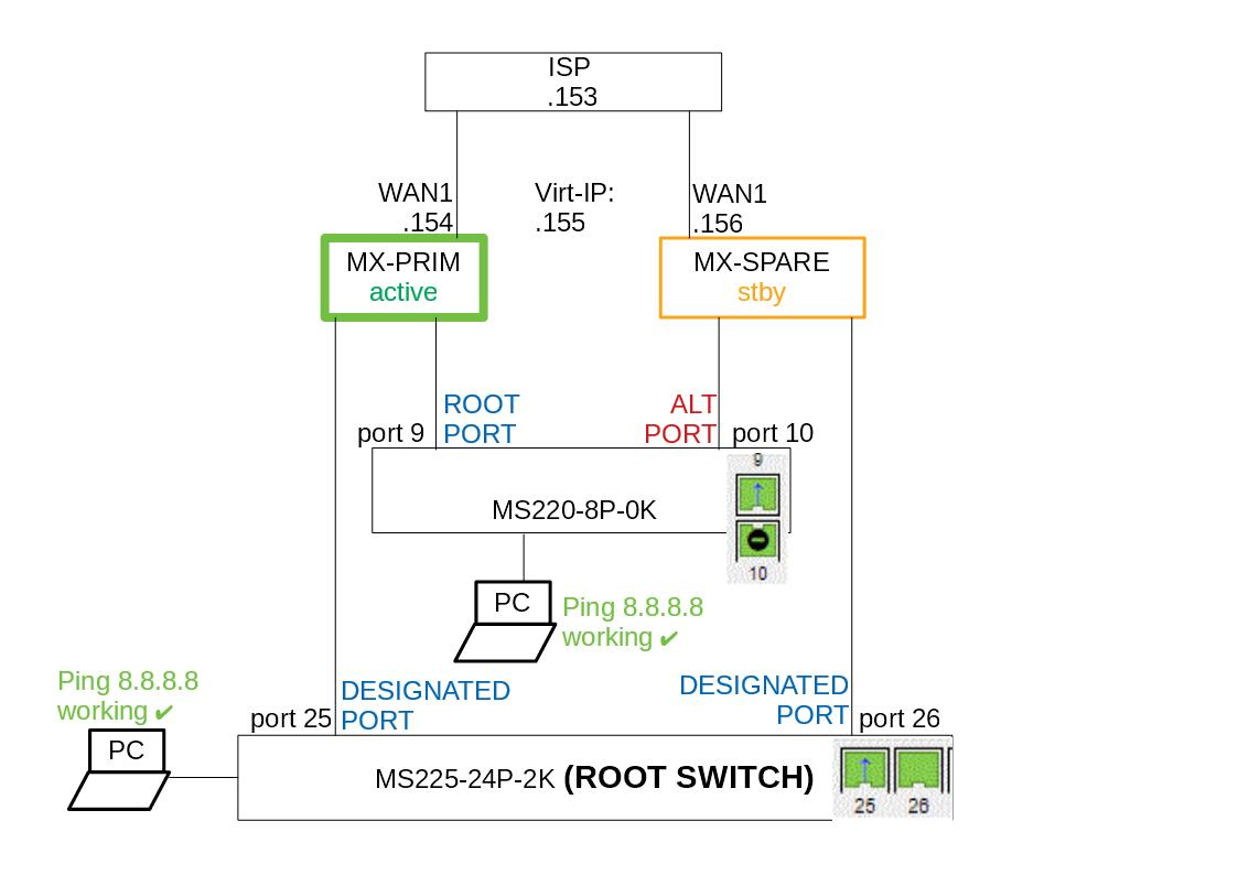 Cisco Troubleshoot Necessary Should Be Connected To Catalyst 2960 Series Switch