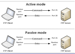 Pengertian dan Fungsi FTP (File Transfer Protocol) Beserta Cara Kerjanya